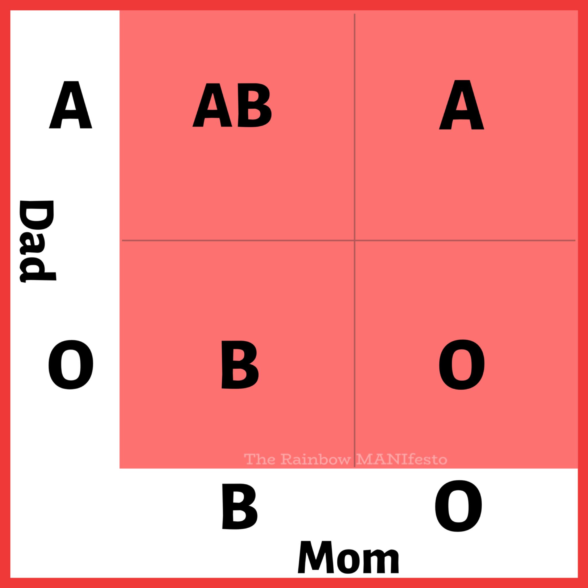 punnett square for blood types